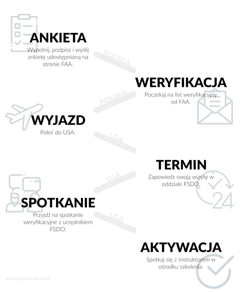 infografika konwersja licencji EASA na FAA. 6 kroków do konwersji licencji. Latanie w USA.
