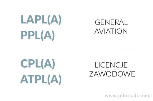 licencja pilota samolotowego